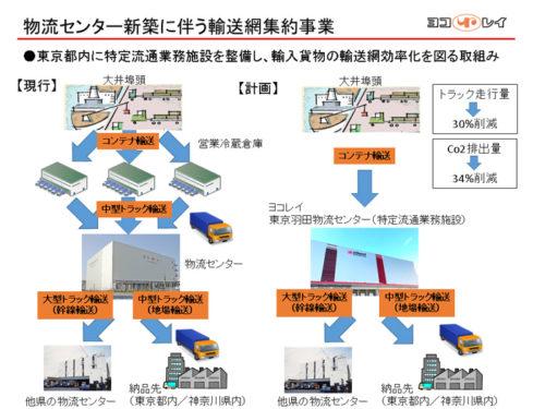 物流センター新築に伴う輸送網集約事業