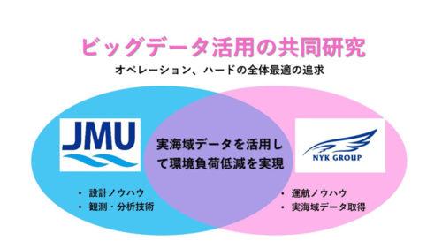 20180308nyk21 500x281 - 日本郵船、MTI、JMU/実海域データを活用した高効率プロペラを開発