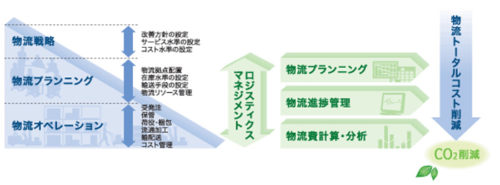 統合物流管理LMSの概要図