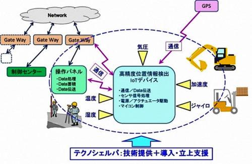 高精度位置検出技術のIoT活用例