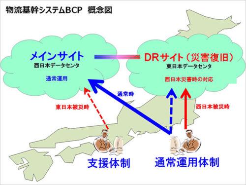 物流基幹システムBCP概念図