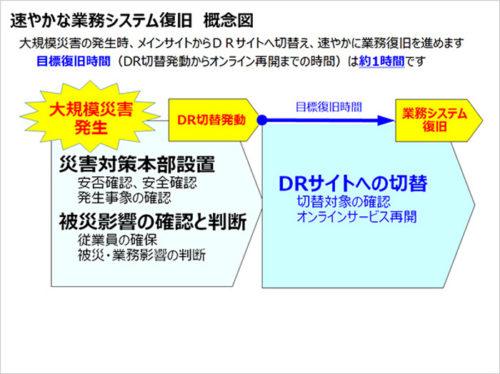 速やかな業務システム復旧概念図