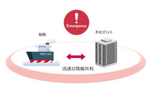 20180323nyk 500x320 - 日本郵船/船舶運航支援装置「J-Marine NeCST」の船陸間連携テスト