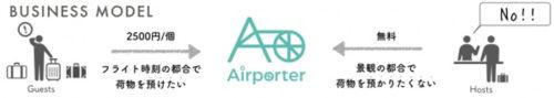 Airporterのイメージ図