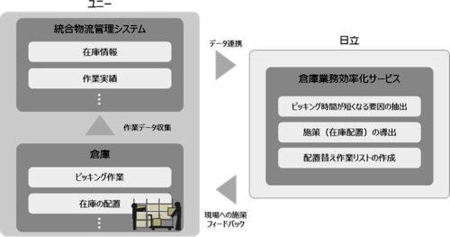 Hitachi AI Technology/倉庫業務効率化サービスの適用図