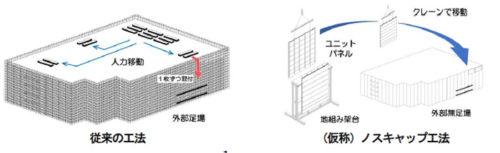 外部無足場工法「(仮称)ノスキャップ工法」と従来工法の違い