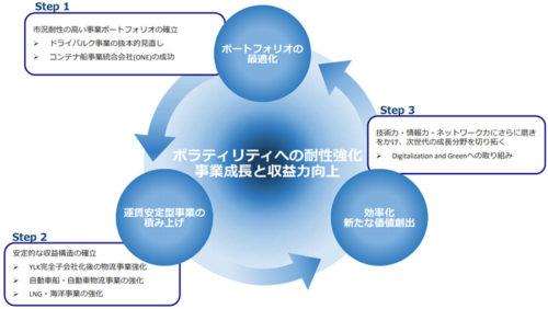 基本戦略を現した図