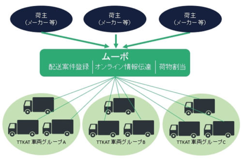 20180330hacobu 500x331 - Hacobu、豊田通商/タイでオンライン求車プラットフォーム、実証実験