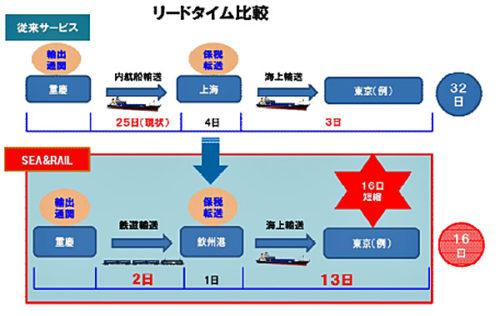 20180330nittsu2 500x316 - 日通国際物流/重慶SEA&RAIL複合輸送サービスを開始