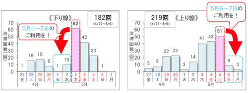 10km以上の渋滞予測回数 上下線の合計 401回(4月27日~5月6日)