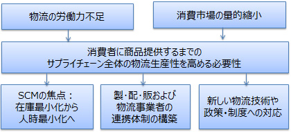 20180409dei - 消費財サプライチェーンの物流生産性研究会/参加者募集