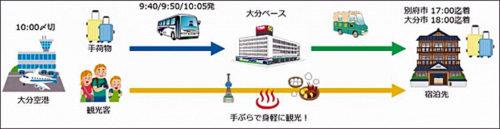 20180417yamato1 500x129 - ヤマト運輸/大分空港のリムジンバスで客貨混載