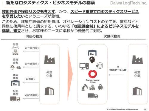 20180418daiwa 2 500x372 - 大和ハウス/AI・ロボット活用、従量課金制物流サービスを発表