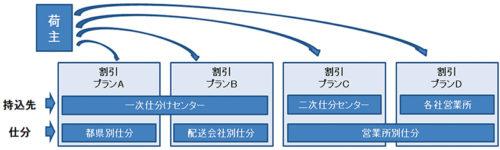 運賃体制イメージ