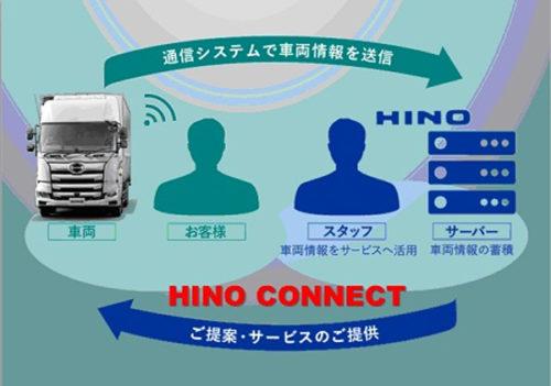 HINO CONNECTのイメージ図