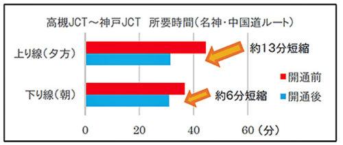 高槻JCT~神戸JCT所要時間(ピーク時)