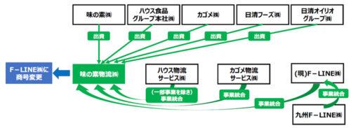 F-LINE発足スキーム