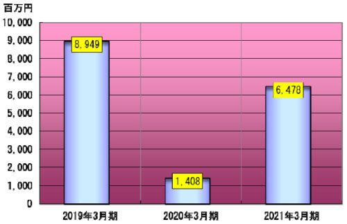 20180501 500x324 - 川崎近海汽船/3年間で設備投資168億円を計画
