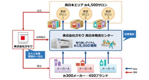 西日本エリア物流業務の一元管理体制