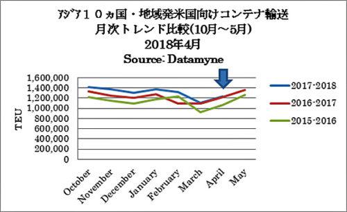 アジア10か国・地域発米国向けコンテナ輸送 月次トレンド比較(10月~5月)2018年4月