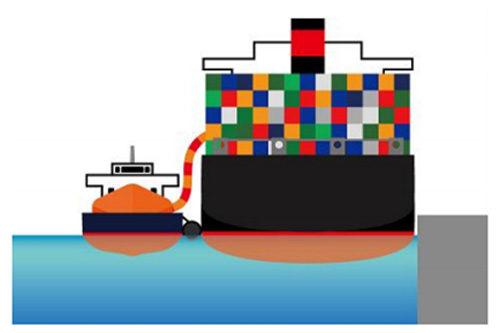 イメージ:左からLNG燃料供給船、LNG燃料船