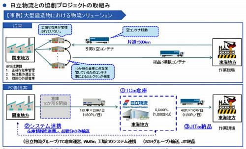 日立物流との協創プロジェクト事例「大型建造物における物流ソリューション」