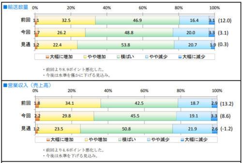 一般貨物の輸送数量と営業収入(売上高)