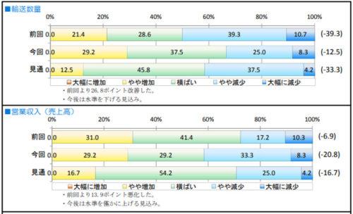 宅配貨物の輸送数量と営業収入(売上高)