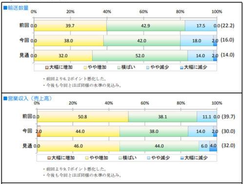 宅配以外の特積貨物の輸送数量と営業収入(売上高)