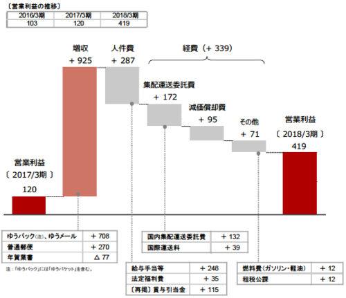 20180515post1 500x431 - 日本郵政/3月期の郵便・物流事業の営業利益、3.5倍の419億円