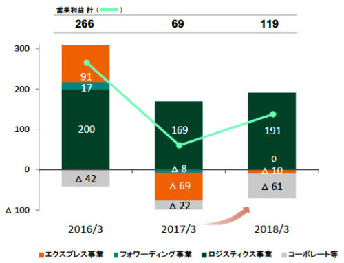 国際物流事業の事業別の営業損益(EBIT)の推移(百万豪ドル)
