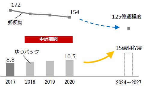 20180515postplan1 - 日本郵政/ゆうパック、2020年度10.5億個、2024~2027年度に15億個
