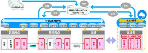 サービスの概要図 赤枠はRFIDを使用した実作業またはRFIDで取得したデータの利活用項目