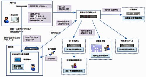 PRANETS システム全体概要図