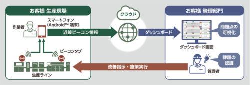 人動線モニタリングサービスのイメージ
