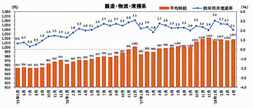三大都市圏(首都圏・東海・関西)製造・物流・清掃系 平均時給推移 直近36か月の動向