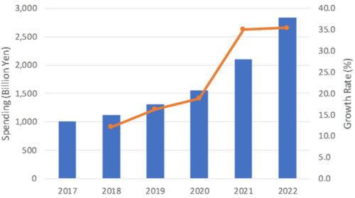 国内ロボティックシステム市場 支出額予測、2017年~2022年