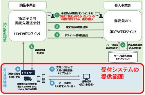 トラック受付システムの概要図