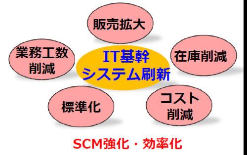 NTN/新基幹システム活用でSCM強化