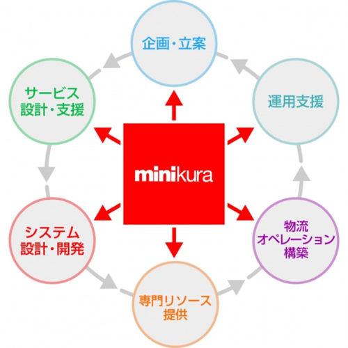MINIKURAの強み