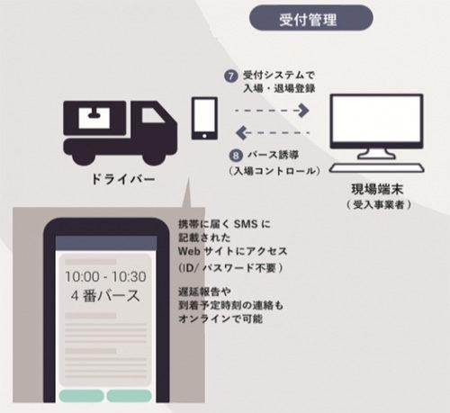MOVOトラック受付システム サービスイメージ図