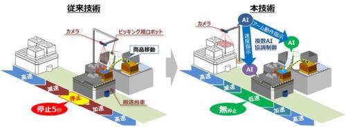 ピッキング用ロボットによって搬送台車に積まれた商品を取り出す際の技術比較