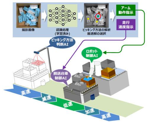 複数AI協調制御技術のリアルタイム処理イメージ