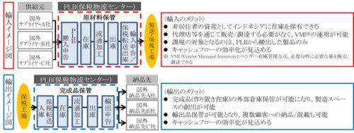 PLBを利用したスキームのイメージ図
