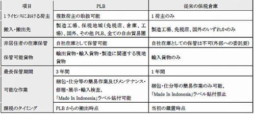 PLBと従来の保税倉庫との比較(主な項目)