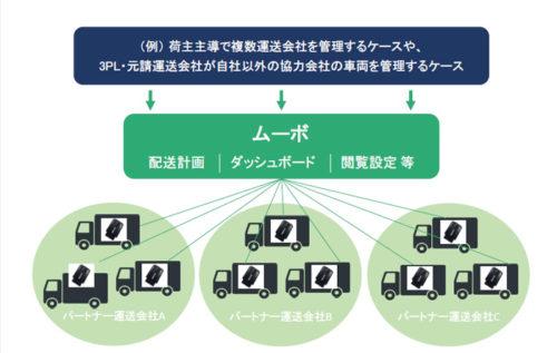 動態管理システムの概要