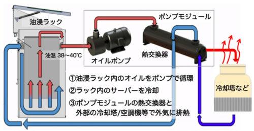 シンプルな構成と冷却フロー