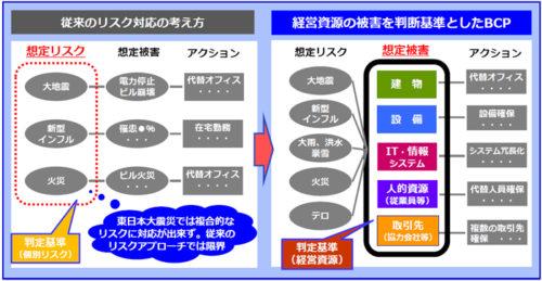 発生リスクに対応する佐川急便のBCP(事業継続計画)