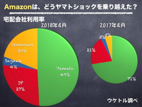 20180605uketoru1 500x376 - Amazon、楽天での宅配会社利用率/ヤマト利用が約半分近くに減少