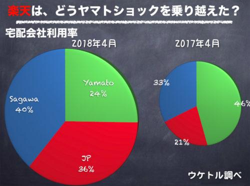 20180605uketoru2 500x372 - Amazon、楽天での宅配会社利用率/ヤマト利用が約半分近くに減少
